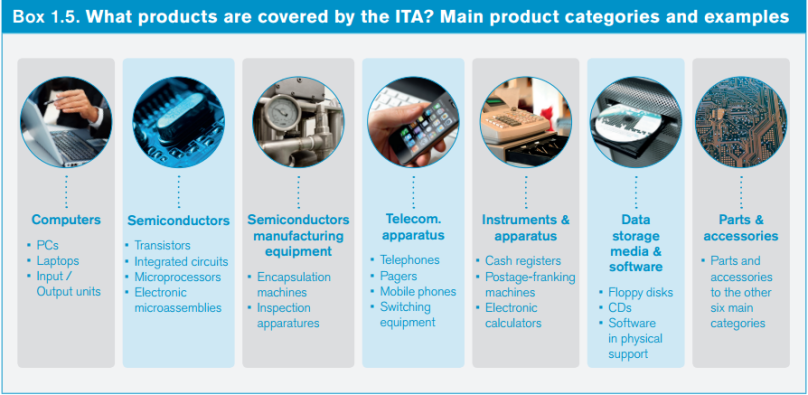 Source: 15 Years of the Information  Technology Agreement-  Trade, innovation and global production networks, A WTO Publication