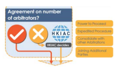 HKIAC Expedited Procedure
